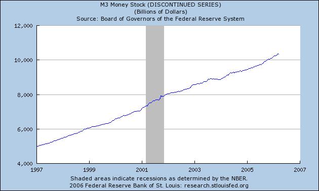 Рост денежной массы